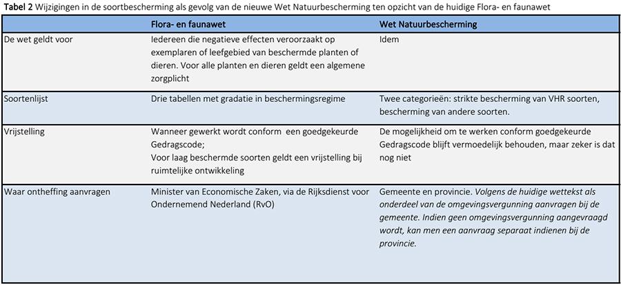 Soortbescherming : Flora- en faunawet vs. Wet Natuurbescherming