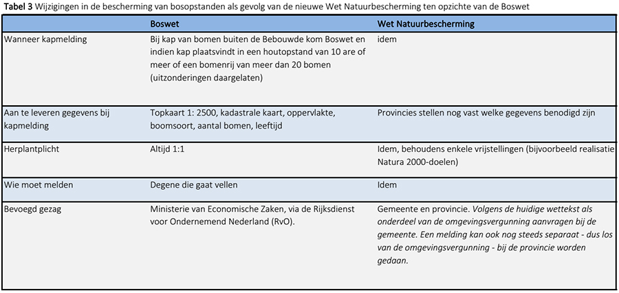 bescherming houtopstanden: Boswet vs. Wet Natuurbescherming